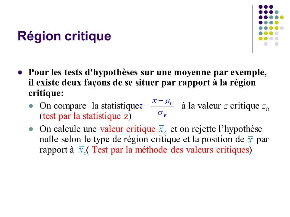Région critique Pour les tests d'hypothèses sur une moyenne par exemple, il existe deux façons de se situer par rapport à la région critique: On compa