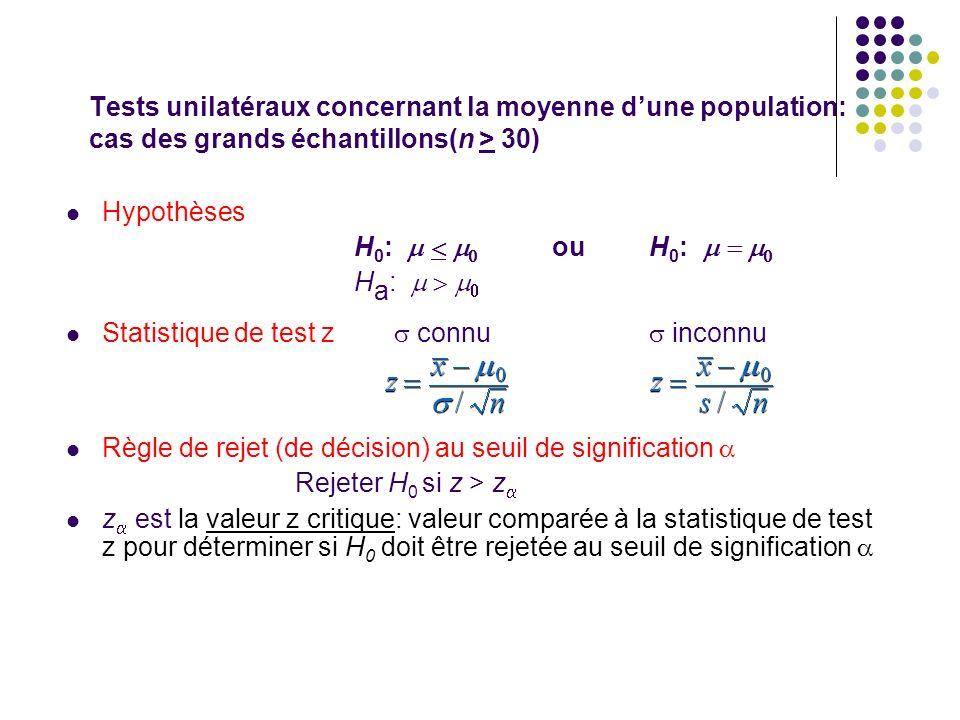 Tests unilatéraux concernant la moyenne dune population: cas des grands échantillons(n > 30) Hypothèses H 0 : ou H 0 : H a : Statistique de test z con