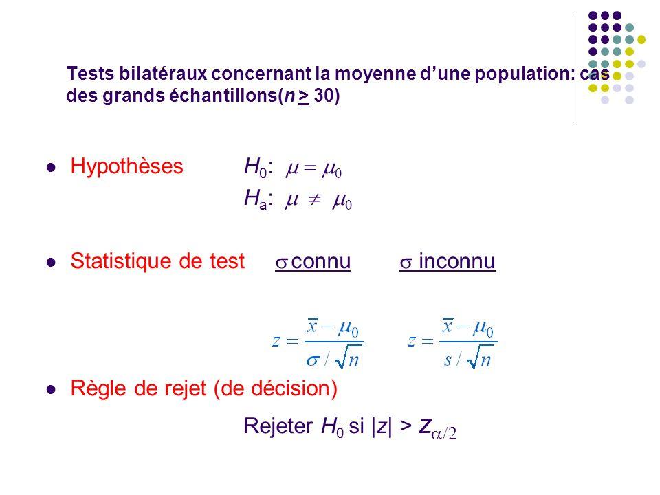 Tests bilatéraux concernant la moyenne dune population: cas des grands échantillons(n > 30) HypothèsesH 0 : H a : Statistique de test connu inconnu Rè