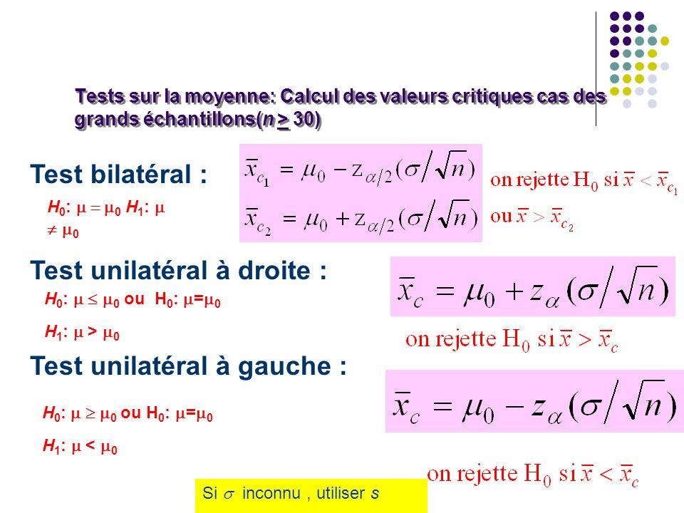 Tests sur la moyenne: Calcul des valeurs critiques cas des grands échantillons(n > 30) Test bilatéral : Test unilatéral à droite : Test unilatéral à g
