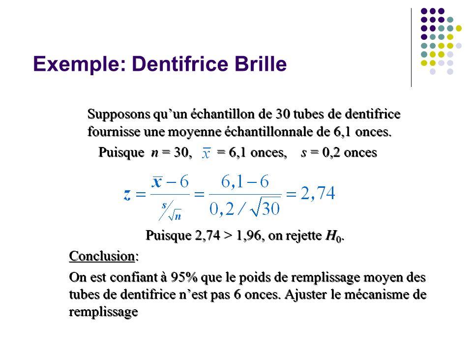 Exemple: Dentifrice Brille Supposons quun échantillon de 30 tubes de dentifrice fournisse une moyenne échantillonnale de 6,1 onces. Puisque n = 30, =