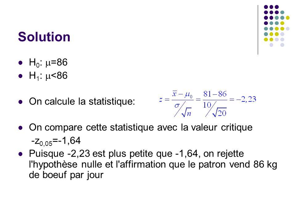Solution H 0 : =86 H 1 : <86 On calcule la statistique: On compare cette statistique avec la valeur critique -z 0,05 =-1,64 Puisque -2,23 est plus pet