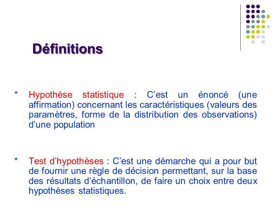 *Hypothèse statistique : Cest un énoncé (une affirmation) concernant les caractéristiques (valeurs des paramètres, forme de la distribution des observ