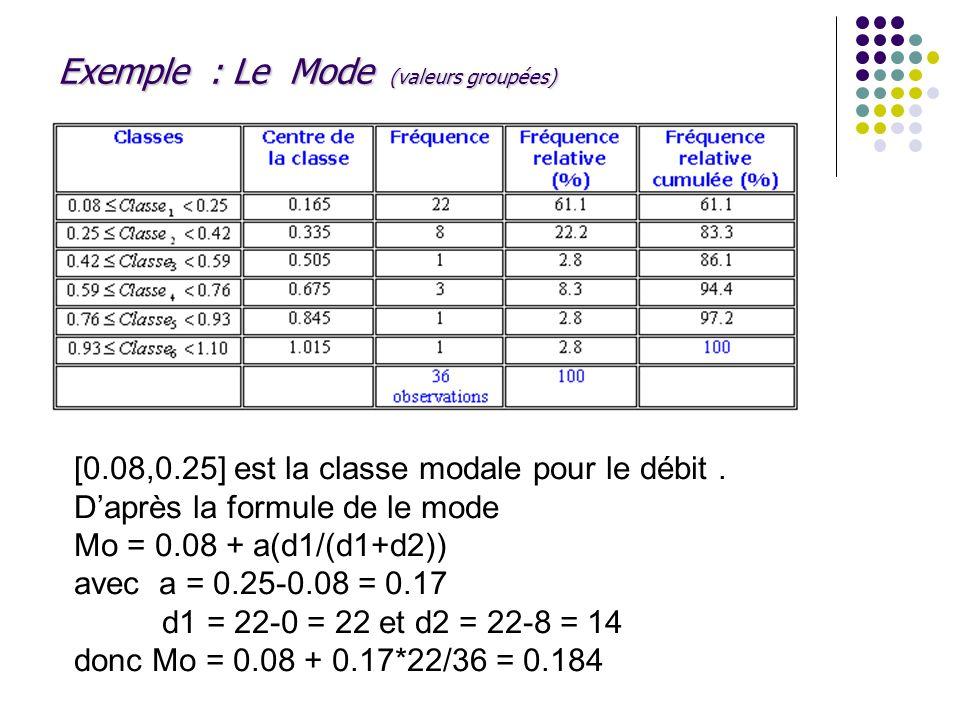 Exemple : Le Mode (valeurs groupées) [0.08,0.25] est la classe modale pour le débit. Daprès la formule de le mode Mo = 0.08 + a(d1/(d1+d2)) avec a = 0