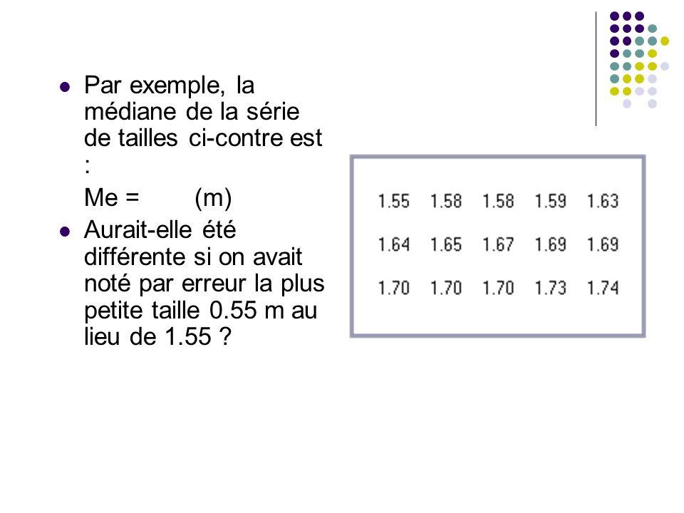 Par exemple, la médiane de la série de tailles ci-contre est : Me = (m) Aurait-elle été différente si on avait noté par erreur la plus petite taille 0