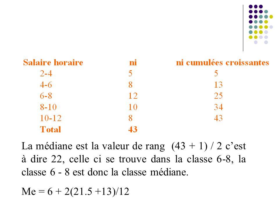 La médiane est la valeur de rang (43 + 1) / 2 cest à dire 22, celle ci se trouve dans la classe 6 8, la classe 6 8 est donc la classe médiane. Me = 6