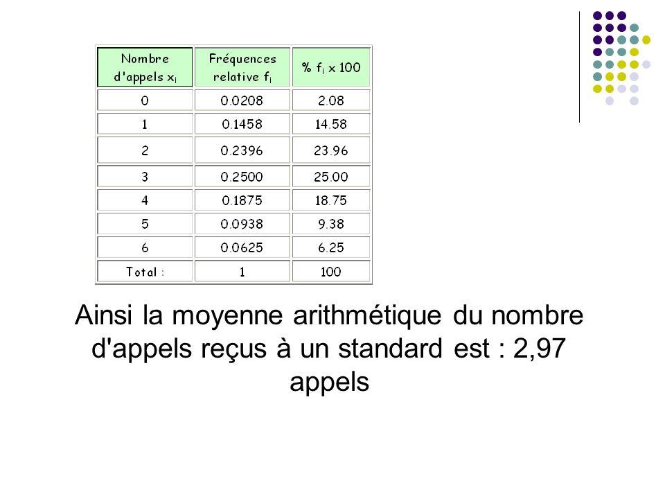 Ainsi la moyenne arithmétique du nombre d'appels reçus à un standard est : 2,97 appels