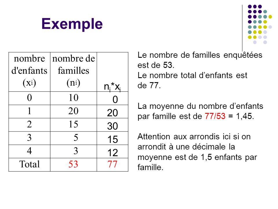 nombre d'enfants (x i ) nombre de familles (n i ) n i *x i 010 0 120 215 30 3 5 15 4 3 12 Total5377 Le nombre de familles enquêtées est de 53. Le nomb