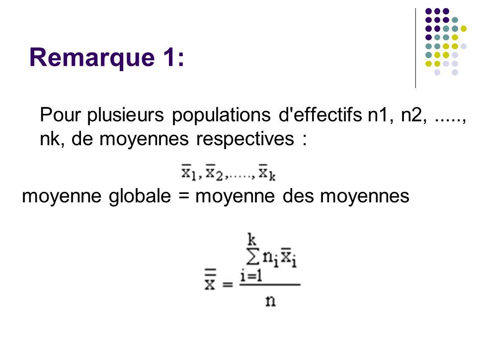 Remarque 1: Pour plusieurs populations d'effectifs n1, n2,....., nk, de moyennes respectives : moyenne globale = moyenne des moyennes