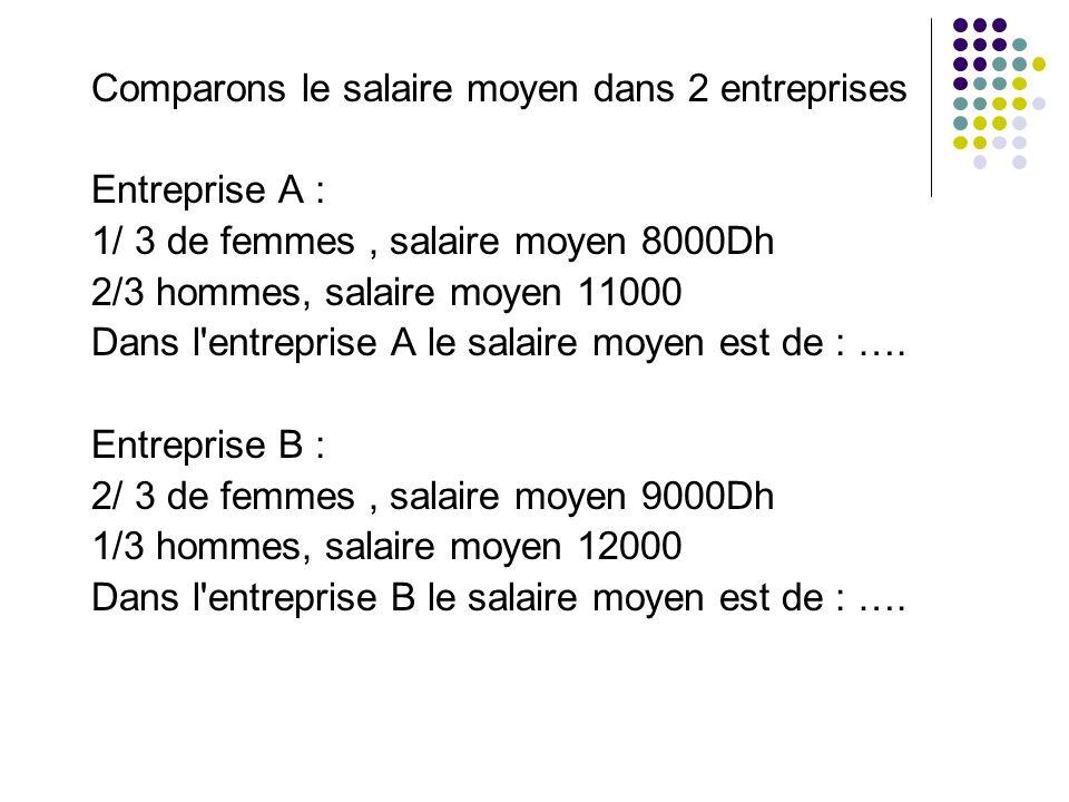 Comparons le salaire moyen dans 2 entreprises Entreprise A : 1/ 3 de femmes, salaire moyen 8000Dh 2/3 hommes, salaire moyen 11000 Dans l'entreprise A