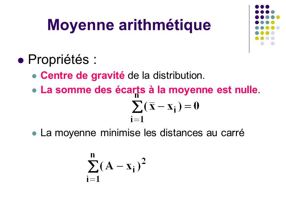 Moyenne arithmétique Propriétés : Centre de gravité de la distribution. La somme des écarts à la moyenne est nulle. La moyenne minimise les distances