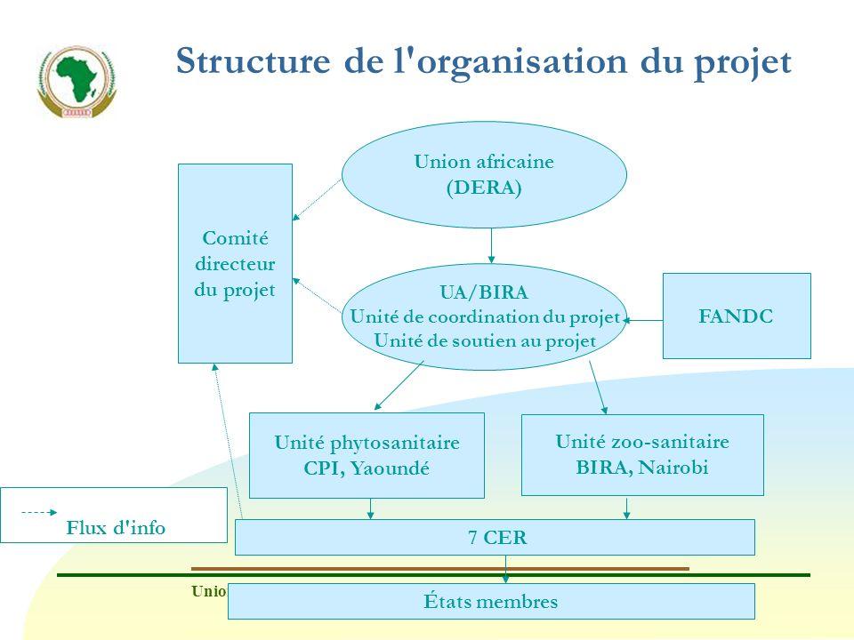 Union africaine - Bureau interafricain des ressources animales (UA/BIRA) www.au-ibar.org Structure de l'organisation du projet Union africaine (DERA)