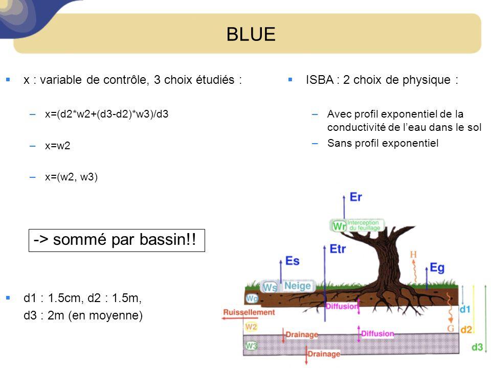 BLUE x : variable de contrôle, 3 choix étudiés : –x=(d2*w2+(d3-d2)*w3)/d3 –x=w2 –x=(w2, w3) d1 : 1.5cm, d2 : 1.5m, d3 : 2m (en moyenne) -> sommé par b