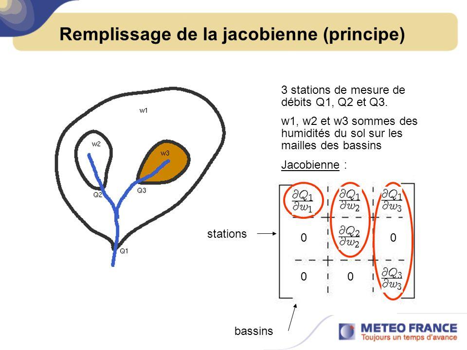 Remplissage de la jacobienne (principe) 3 stations de mesure de débits Q1, Q2 et Q3. w1, w2 et w3 sommes des humidités du sol sur les mailles des bass
