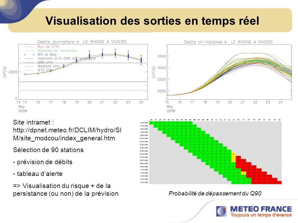 Visualisation des sorties en temps réel Site intramet : http://dpnet.meteo.fr/DCLIM/hydro/SI M/site_modcou/index_general.htm Sélection de 90 stations