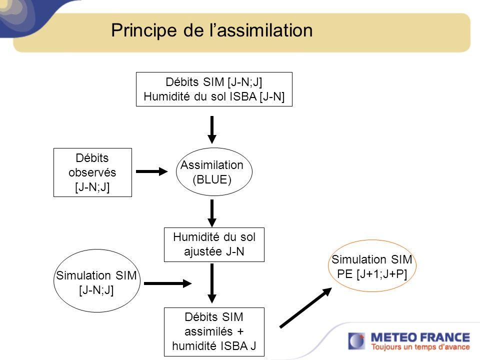 Simulation SIM PE [J+1;J+P] Débits SIM [J-N;J] Humidité du sol ISBA [J-N] Assimilation (BLUE) Débits observés [J-N;J] Humidité du sol ajustée J-N Débi