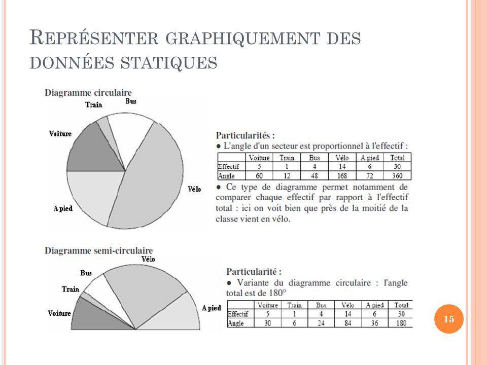 R EPRÉSENTER GRAPHIQUEMENT DES DONNÉES STATIQUES 15