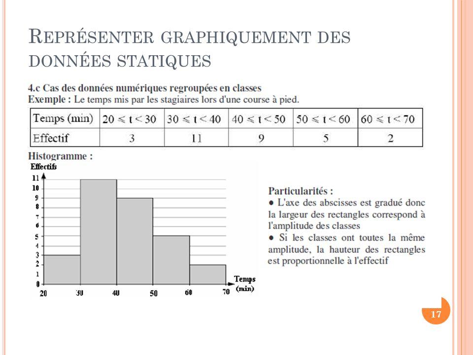 R EPRÉSENTER GRAPHIQUEMENT DES DONNÉES STATIQUES 17