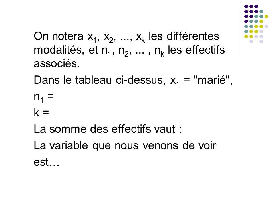 On notera x 1, x 2,..., x k les différentes modalités, et n 1, n 2,..., n k les effectifs associés. Dans le tableau ci-dessus, x 1 =