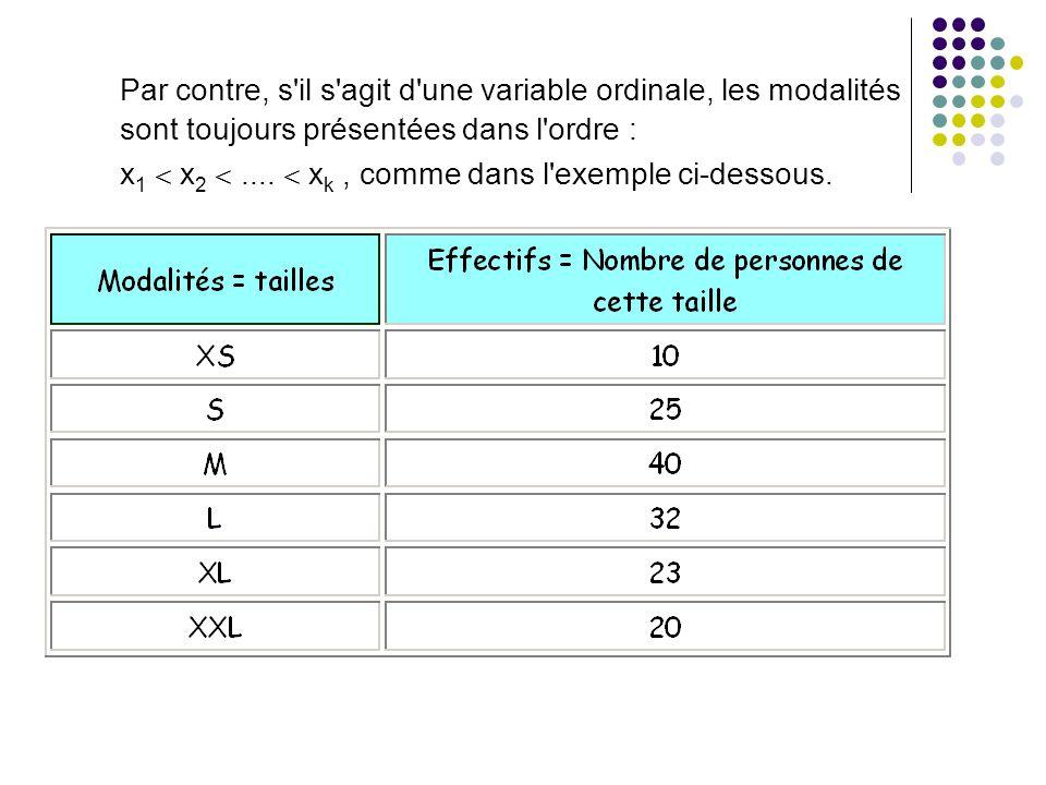Par contre, s'il s'agit d'une variable ordinale, les modalités sont toujours présentées dans l'ordre : x 1 x 2.... x k, comme dans l'exemple ci-dessou