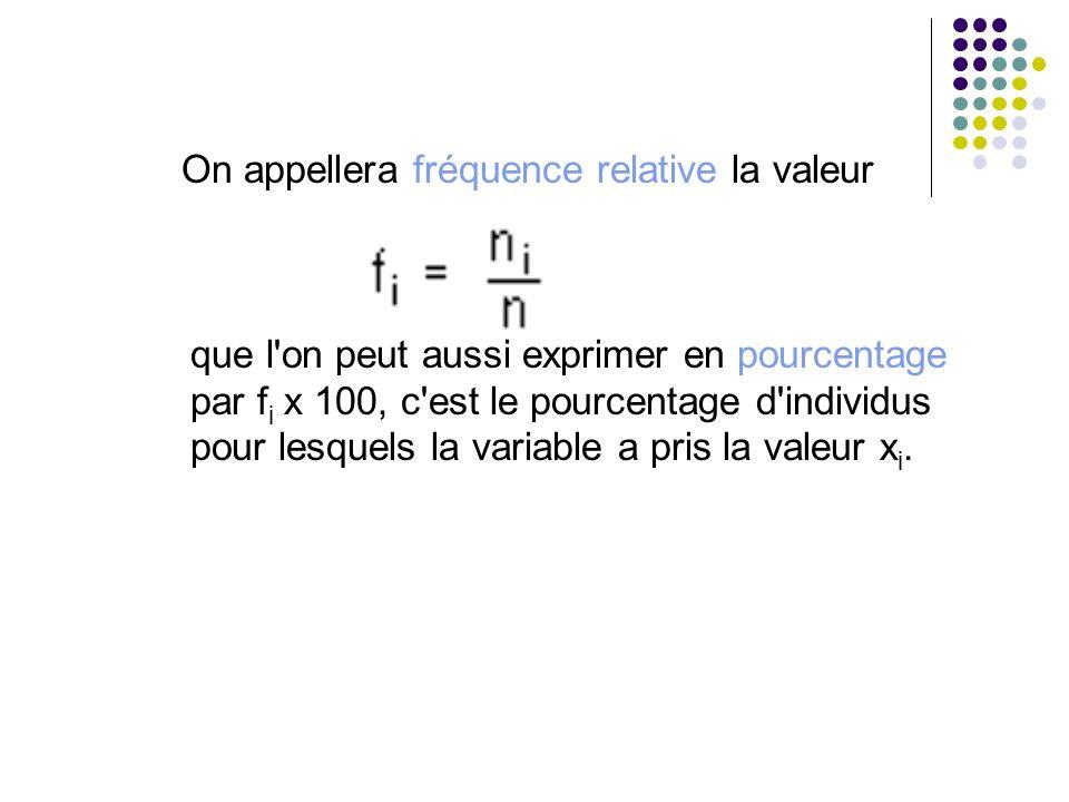 On appellera fréquence relative la valeur que l'on peut aussi exprimer en pourcentage par f i x 100, c'est le pourcentage d'individus pour lesquels la