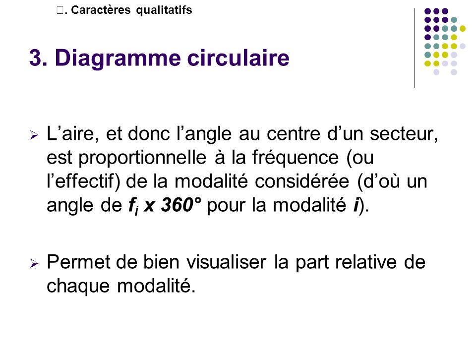 3. Diagramme circulaire Laire, et donc langle au centre dun secteur, est proportionnelle à la fréquence (ou leffectif) de la modalité considérée (doù