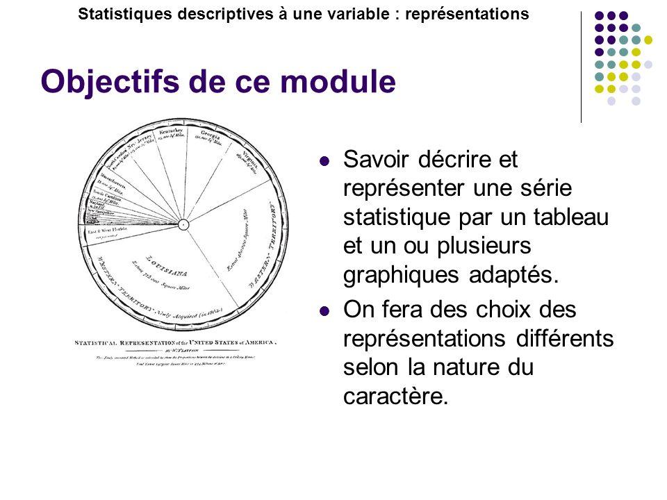 Objectifs de ce module Savoir décrire et représenter une série statistique par un tableau et un ou plusieurs graphiques adaptés. On fera des choix des