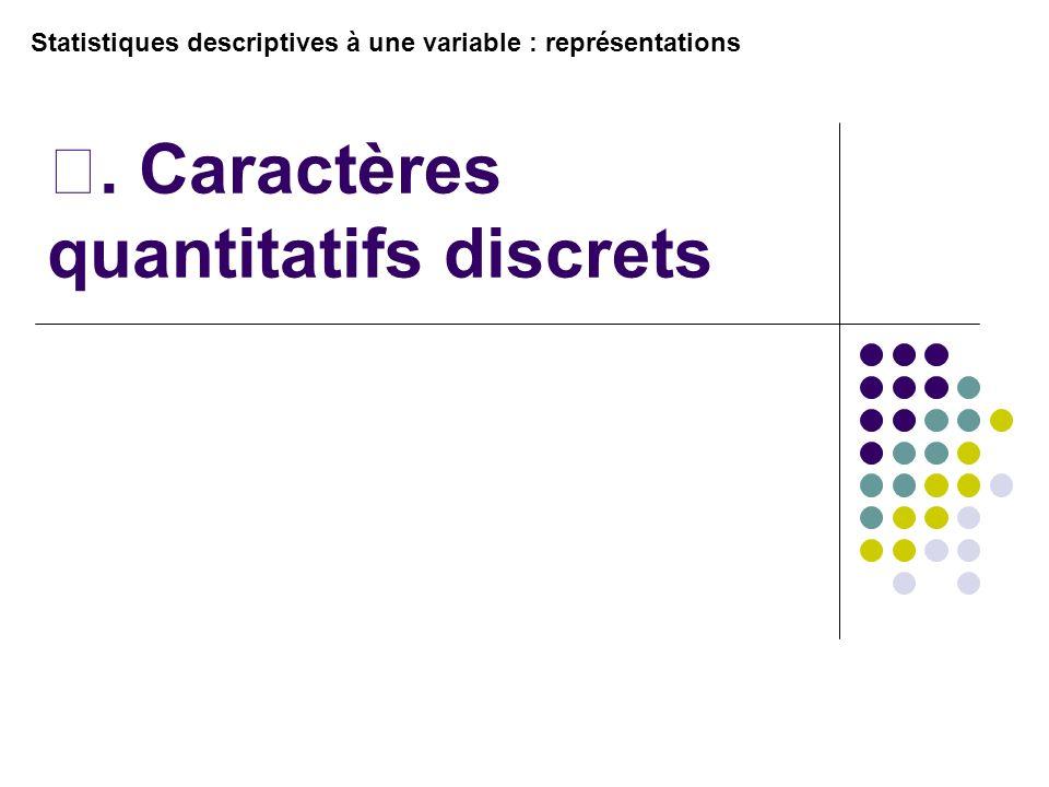 . Caractères quantitatifs discrets Statistiques descriptives à une variable : représentations