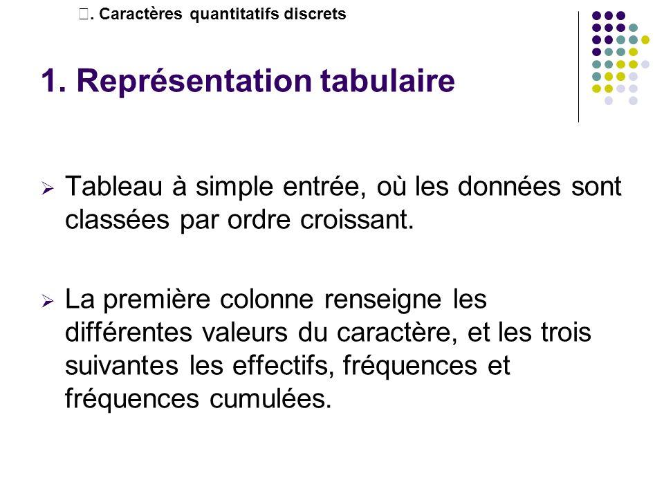 1. Représentation tabulaire Tableau à simple entrée, où les données sont classées par ordre croissant. La première colonne renseigne les différentes v