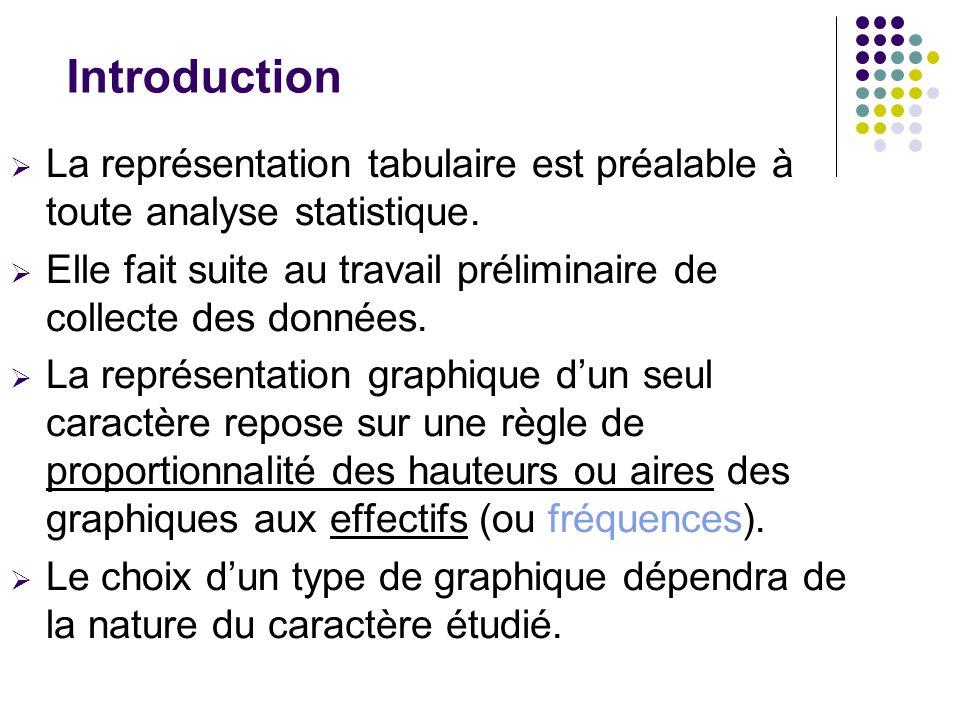 Introduction La représentation tabulaire est préalable à toute analyse statistique. Elle fait suite au travail préliminaire de collecte des données. L
