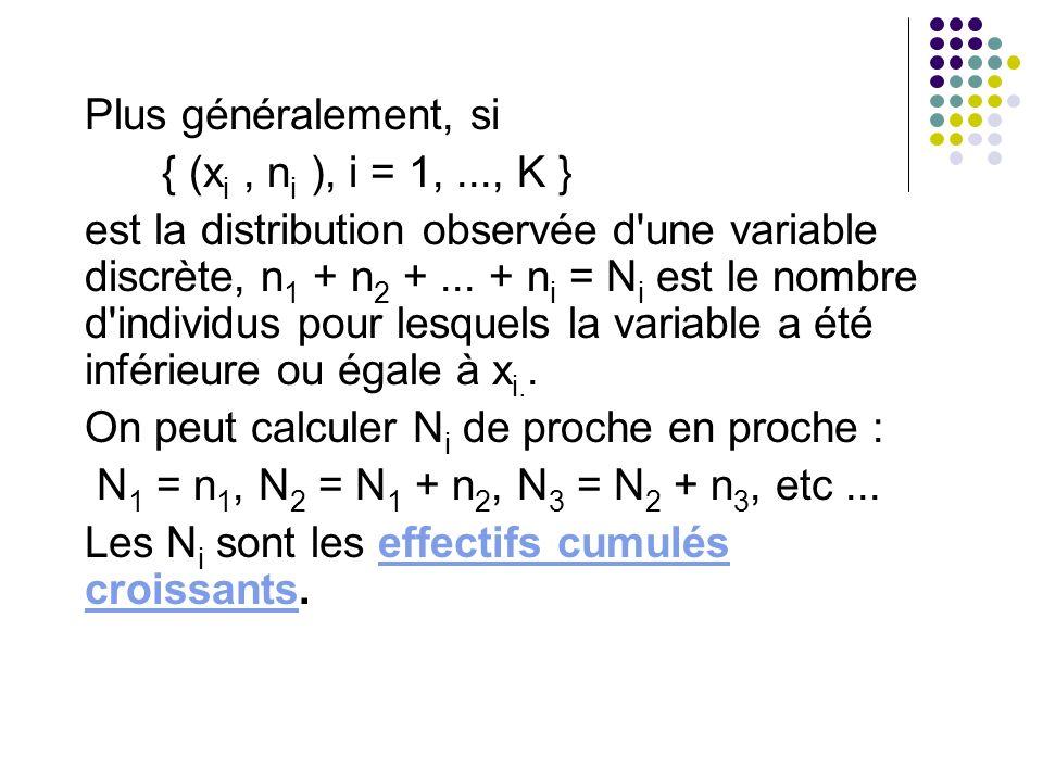 Plus généralement, si { (x i, n i ), i = 1,..., K } est la distribution observée d'une variable discrète, n 1 + n 2 +... + n i = N i est le nombre d'i