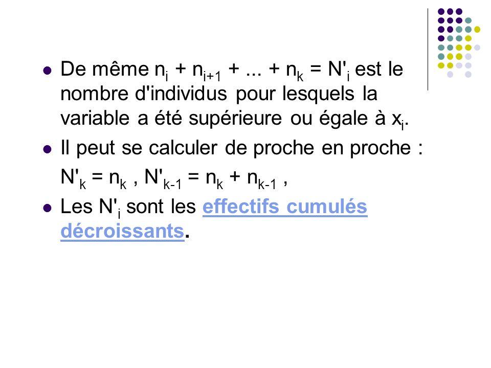 De même n i + n i+1 +... + n k = N' i est le nombre d'individus pour lesquels la variable a été supérieure ou égale à x i. Il peut se calculer de proc