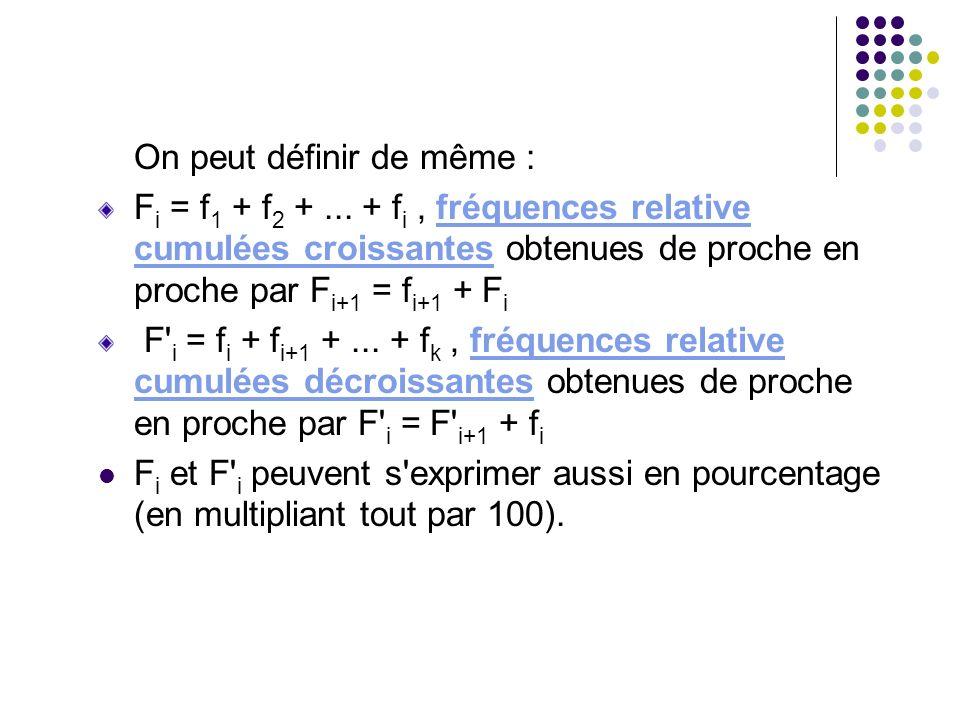 On peut définir de même : F i = f 1 + f 2 +... + f i, fréquences relative cumulées croissantes obtenues de proche en proche par F i+1 = f i+1 + F i F'