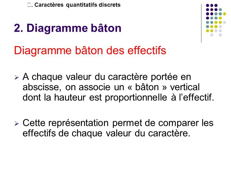 2. Diagramme bâton Diagramme bâton des effectifs A chaque valeur du caractère portée en abscisse, on associe un « bâton » vertical dont la hauteur est