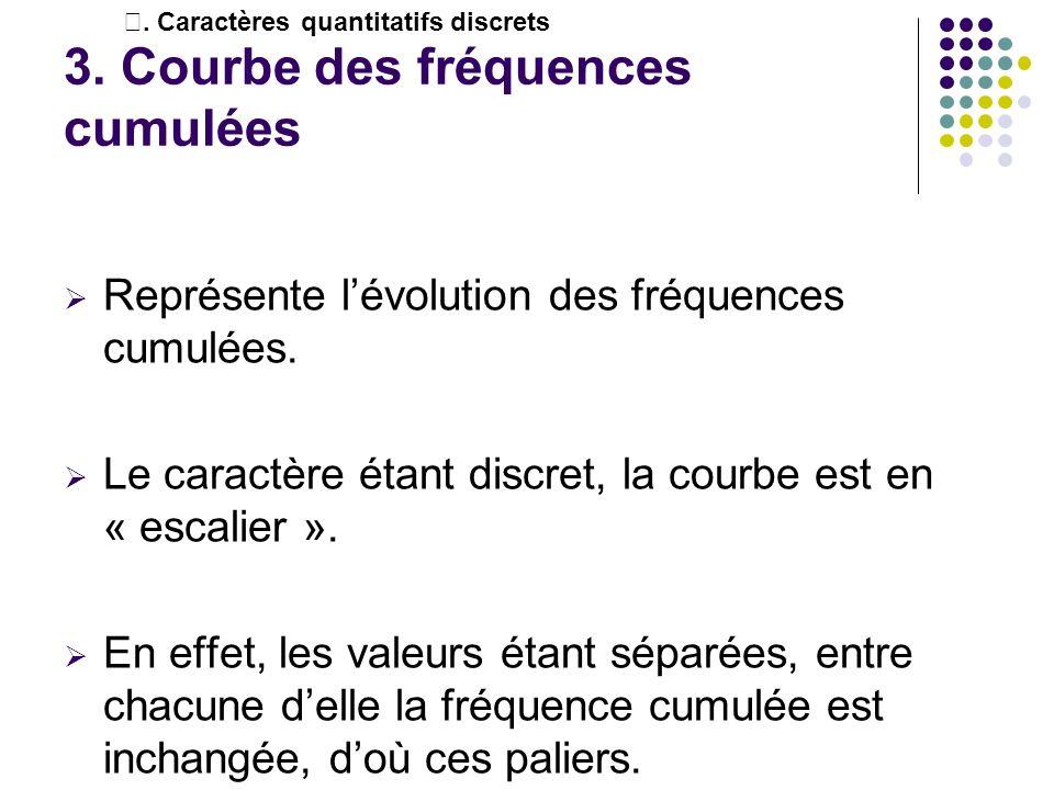 3. Courbe des fréquences cumulées Représente lévolution des fréquences cumulées. Le caractère étant discret, la courbe est en « escalier ». En effet,