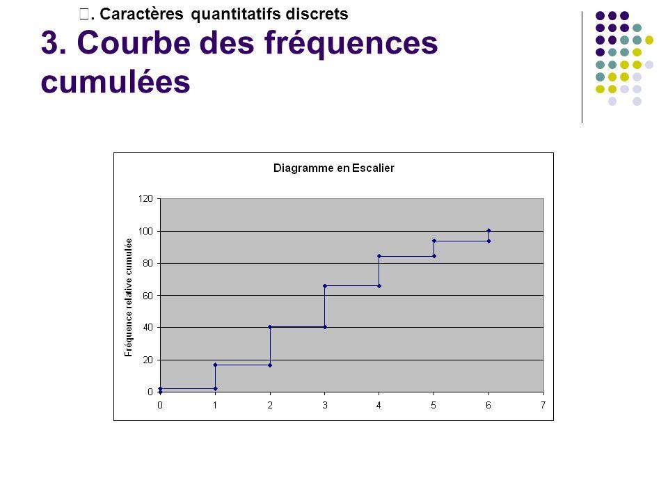 3. Courbe des fréquences cumulées. Caractères quantitatifs discrets