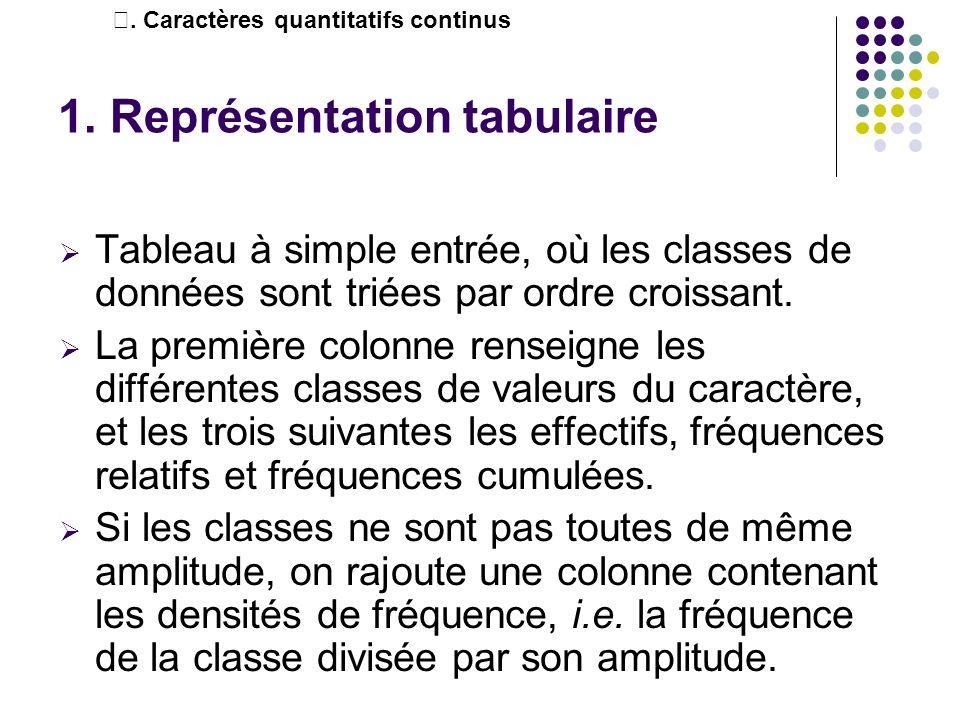 1. Représentation tabulaire Tableau à simple entrée, où les classes de données sont triées par ordre croissant. La première colonne renseigne les diff