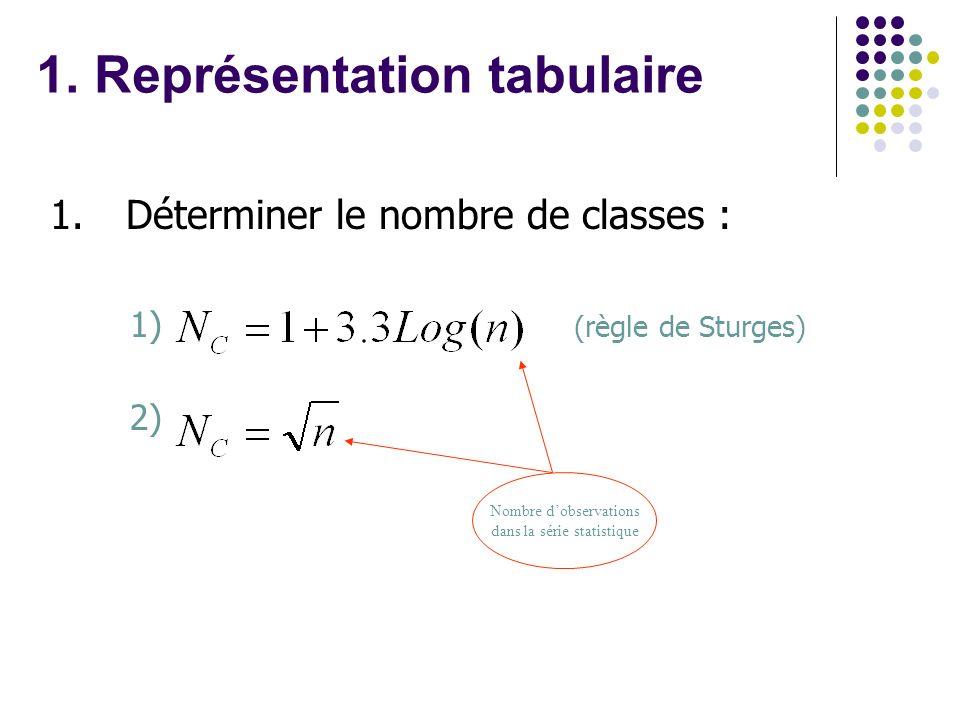 1. Déterminer le nombre de classes : 1) (règle de Sturges) 2) Nombre dobservations dans la série statistique 1. Représentation tabulaire