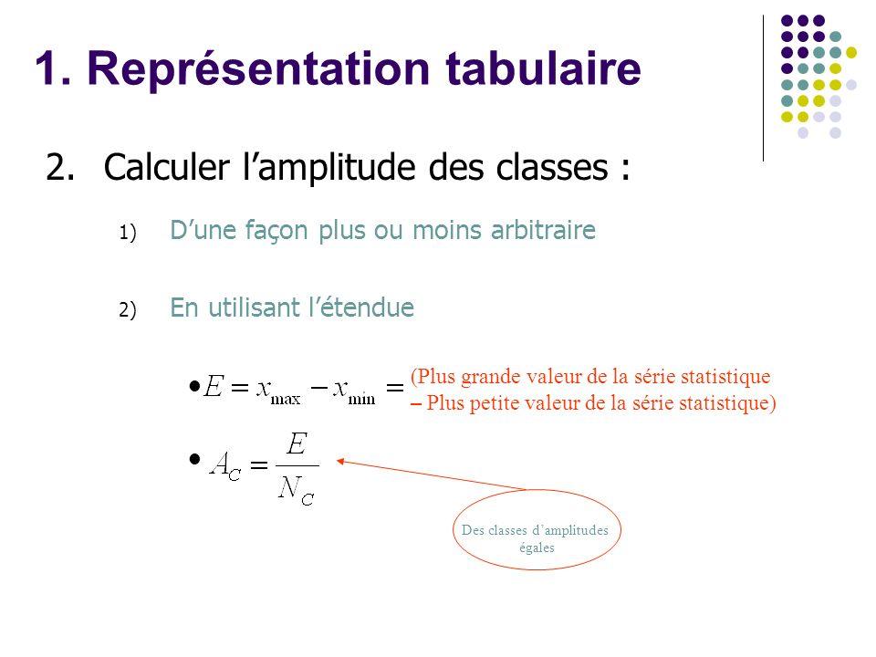 2.Calculer lamplitude des classes : 1) Dune façon plus ou moins arbitraire 2) En utilisant létendue Des classes damplitudes égales (Plus grande valeur