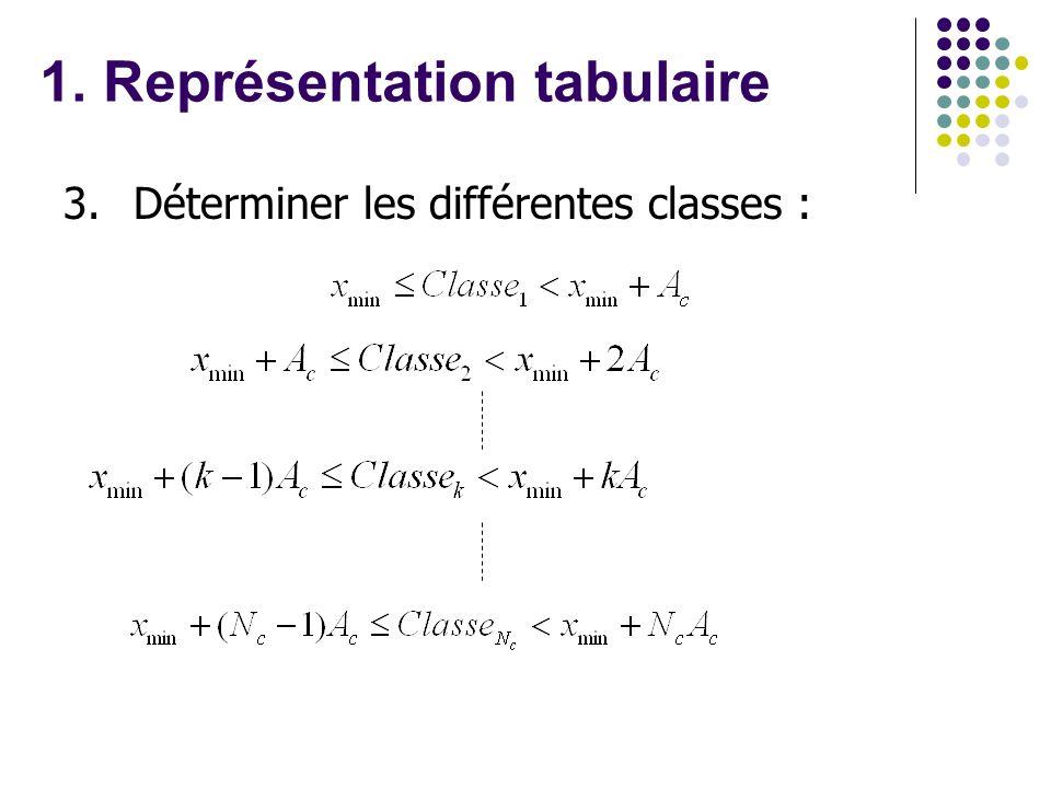 3.Déterminer les différentes classes : 1. Représentation tabulaire