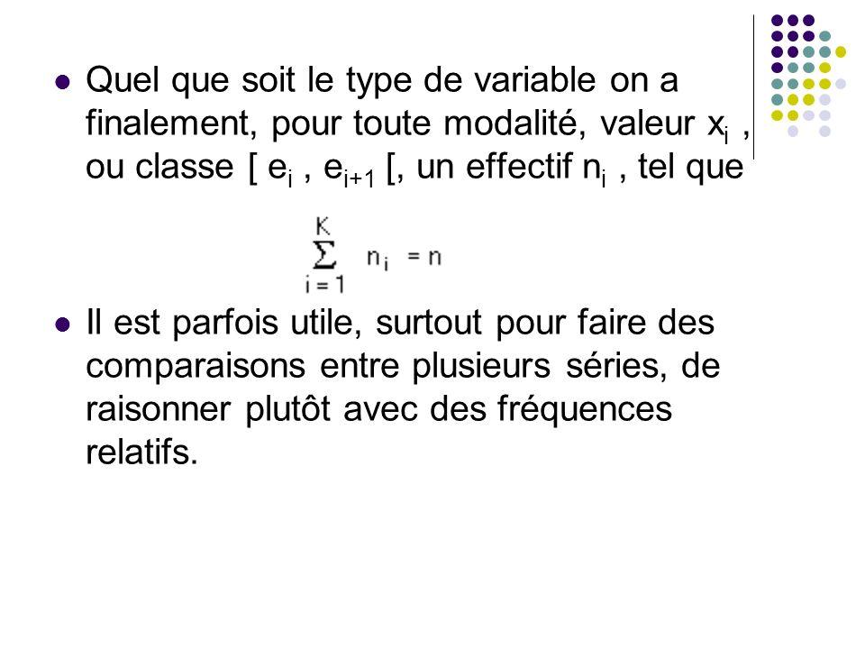 Quel que soit le type de variable on a finalement, pour toute modalité, valeur x i, ou classe [ e i, e i+1 [, un effectif n i, tel que Il est parfois