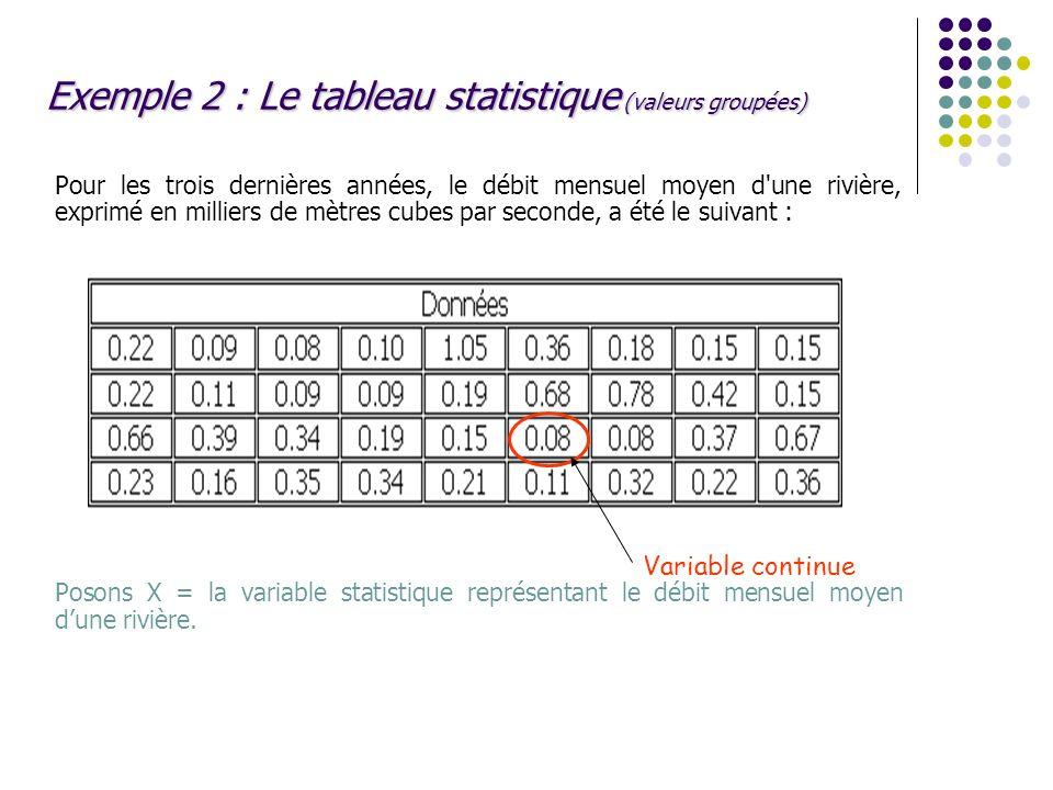Exemple 2 : Le tableau statistique (valeurs groupées) Pour les trois dernières années, le débit mensuel moyen d'une rivière, exprimé en milliers de mè