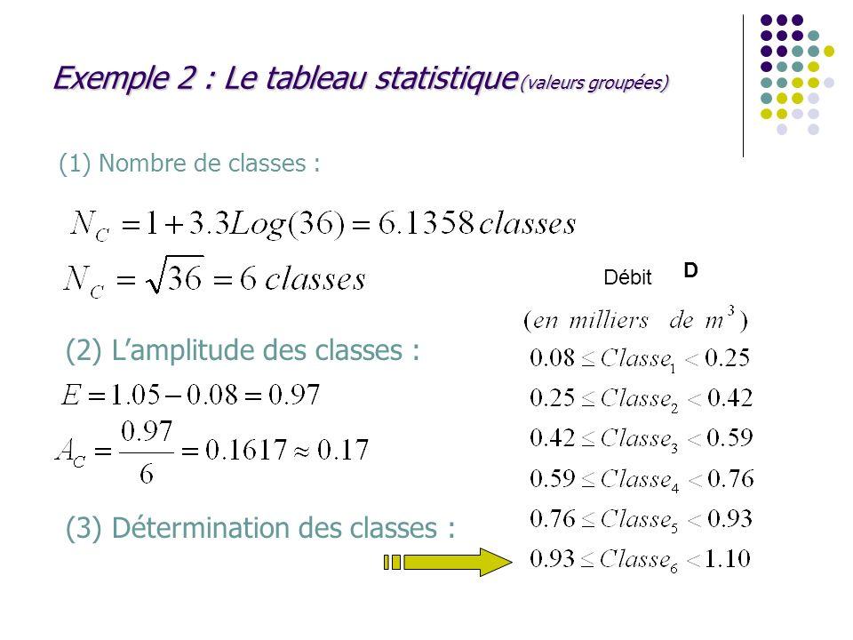 Exemple 2 : Le tableau statistique (valeurs groupées) (1) Nombre de classes : (2) Lamplitude des classes : (3) Détermination des classes : Débit D