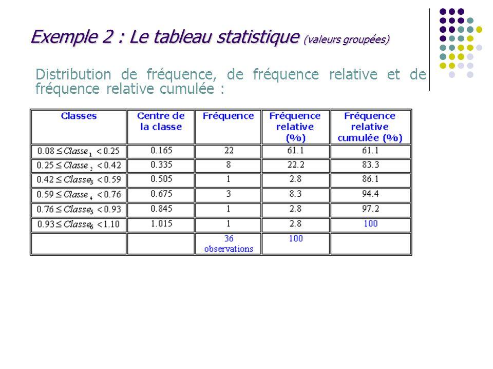Exemple 2 : Le tableau statistique (valeurs groupées) Distribution de fréquence, de fréquence relative et de fréquence relative cumulée :