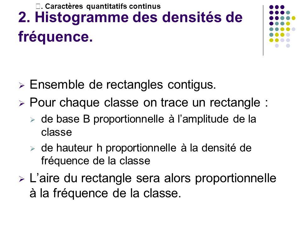 2. Histogramme des densités de fréquence. Ensemble de rectangles contigus. Pour chaque classe on trace un rectangle : de base B proportionnelle à lamp