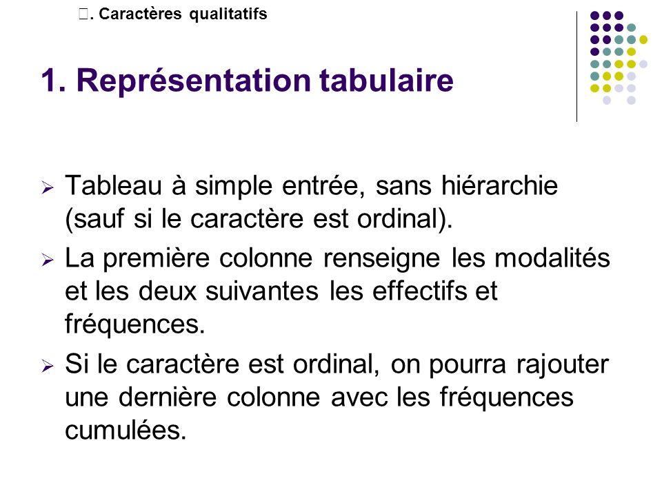 1. Représentation tabulaire Tableau à simple entrée, sans hiérarchie (sauf si le caractère est ordinal). La première colonne renseigne les modalités e