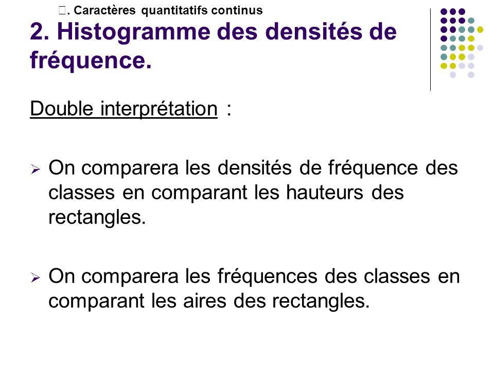 2. Histogramme des densités de fréquence. Double interprétation : On comparera les densités de fréquence des classes en comparant les hauteurs des rec