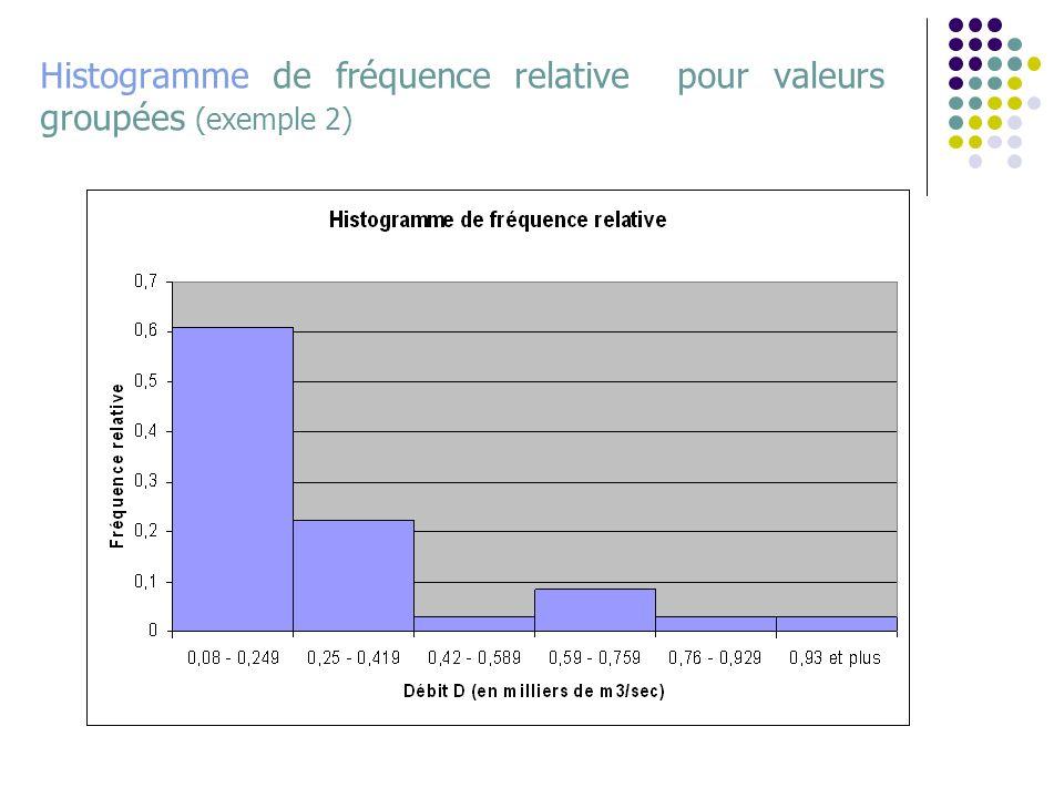 Histogramme de fréquence relative pour valeurs groupées (exemple 2)