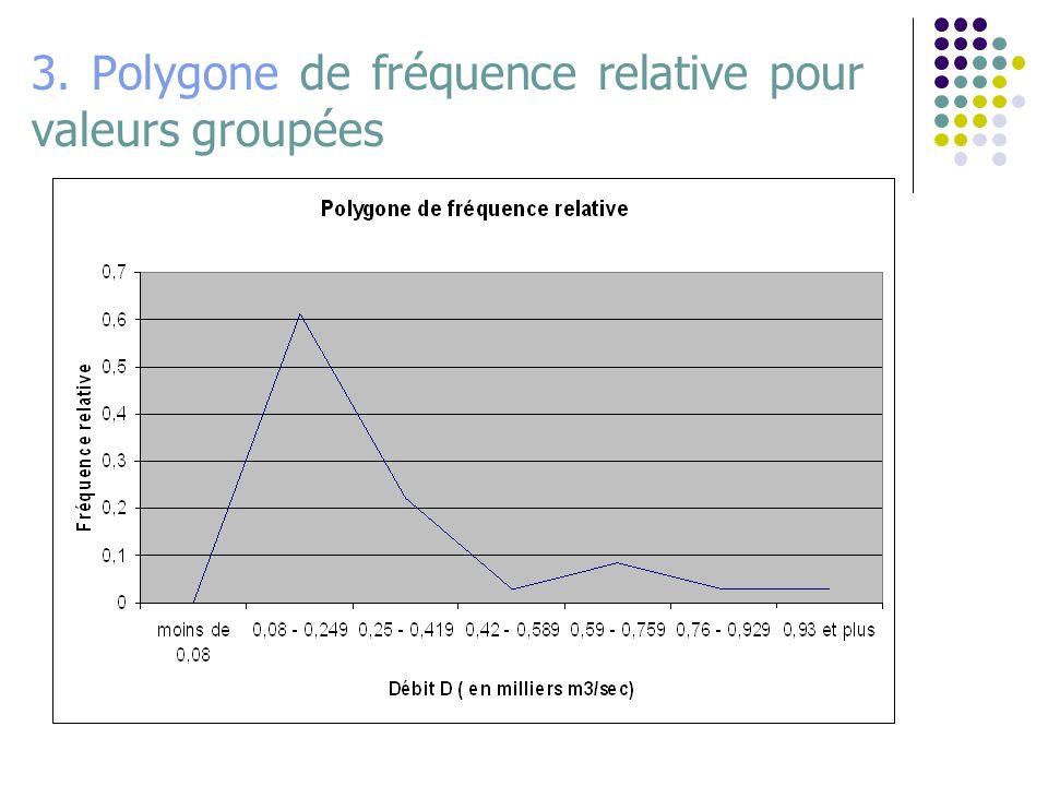 3. Polygone de fréquence relative pour valeurs groupées