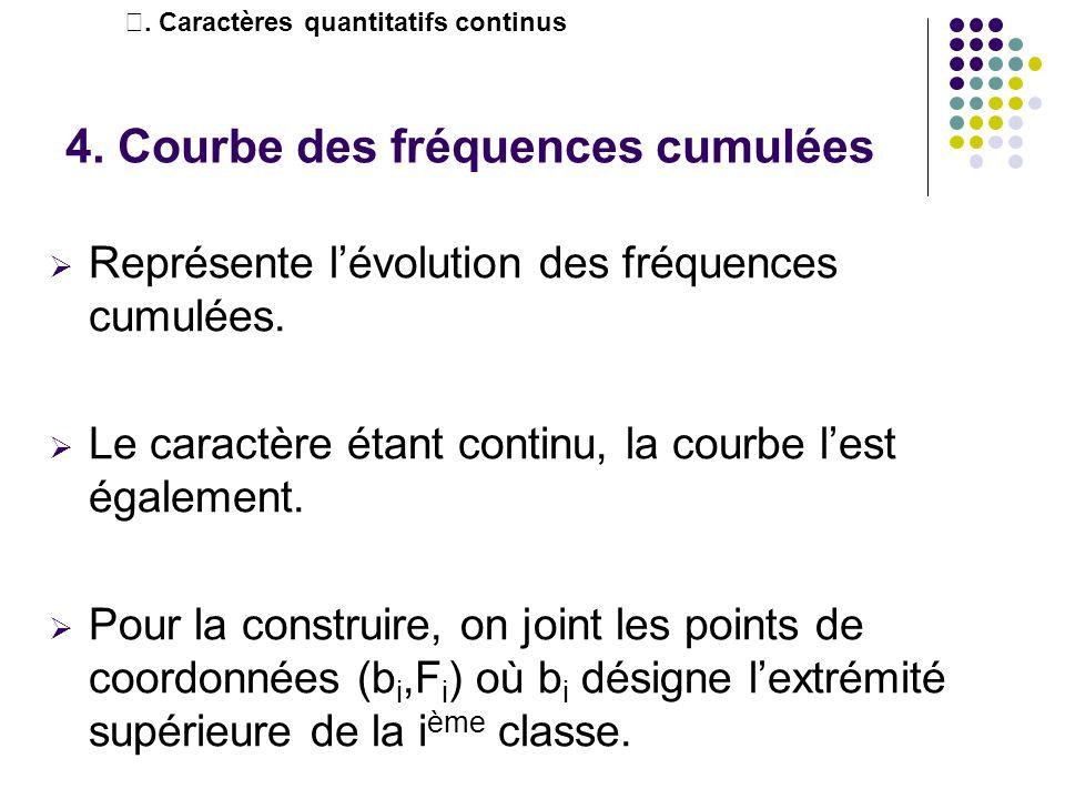 4. Courbe des fréquences cumulées Représente lévolution des fréquences cumulées. Le caractère étant continu, la courbe lest également. Pour la constru